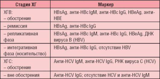 Трактовка анализов на гепатит в