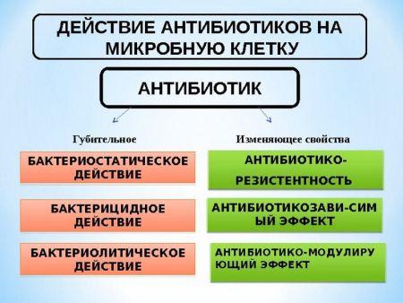 виды препаратов для лечения сифилиса