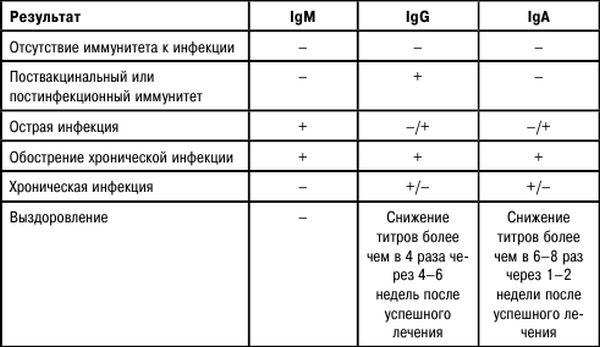 интерпретация результата анализа на ЦМВ