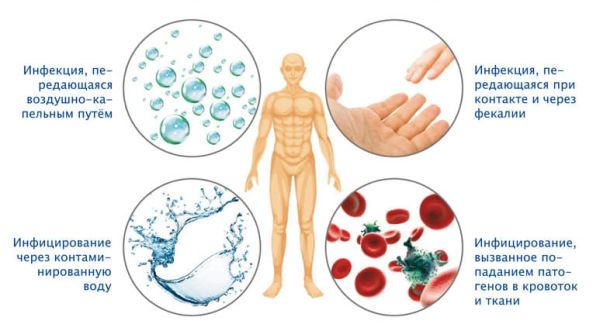 Герпес у детей – симптомы, лечение, герпес на теле, губах, в горле