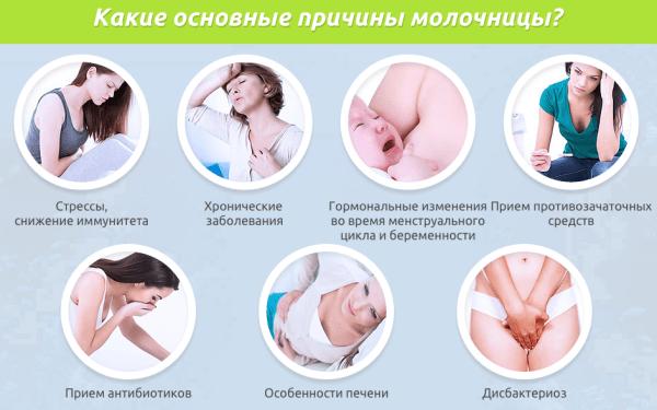 Вагинальный кандидоз признаки лечение