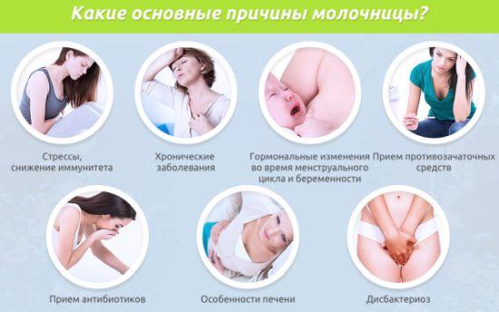 Молочница у женщин причины появления