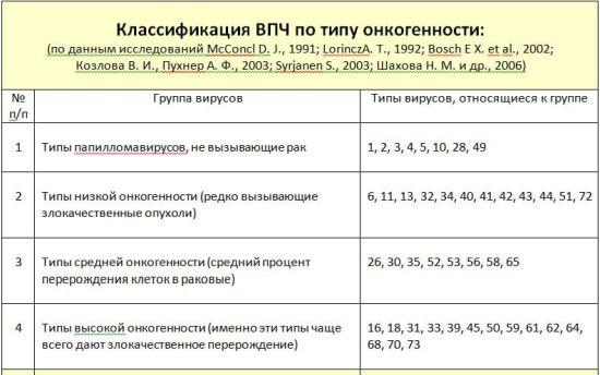 классификация ВПЧ
