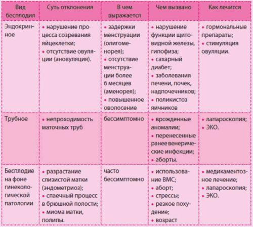 Женское бесплодие причины и лечение