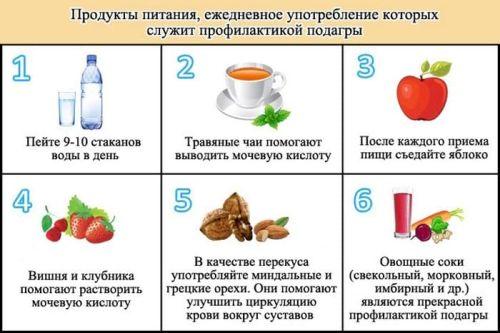продукты при подагре