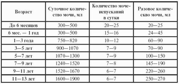 Количество мочеиспусканий в сутки норма у мужчин