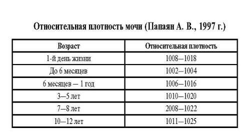 Показатель крови в анализе мочи