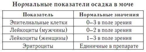 Таблица анализов мочи норма у взрослых