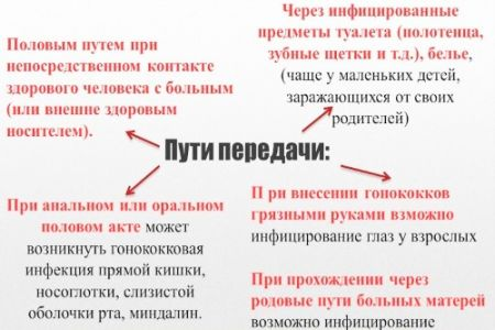пути инфицирования гонококкового конъюнктивита