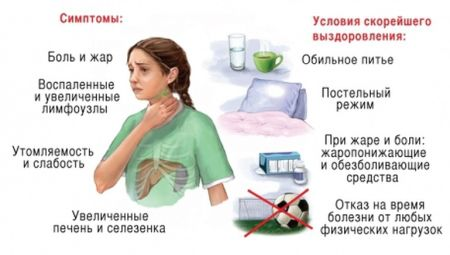 симптомы ЦМВ у детей